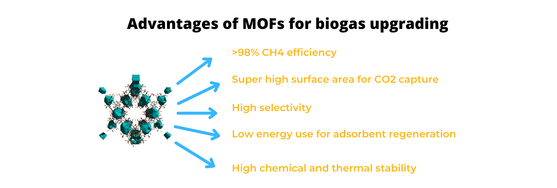 Advantages of MOFs for biogas upgrading