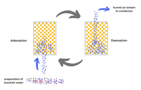 Adsorption_Desorption_Desalination-1024x657