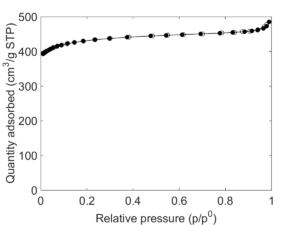 HKUST-1 BET Graph