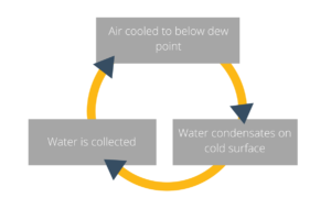 Commonly used condensation cycle