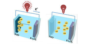 Electrochromic-Supercapacitor Based on MOF