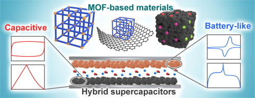 Graphical abstract Metal-organic framework-based materials for hybrid supercapacitor application