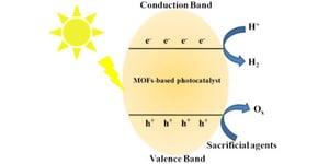 Design of metal-organic framework-based photocatalysts for hydrogen generation