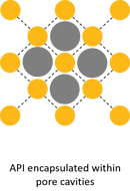 active ingredient encapsulated in pore of metal-organic framework