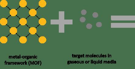 Metal-organic framework adsorps
