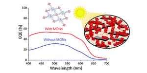 Metal–organic framework nanosheets for enhanced performance of organic photovoltaic cells