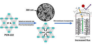 PCN-222 Metal–Organic Framework Nanoparticles with Tunable Pore Size for Nanocomposite Reverse Osmosis Membranes