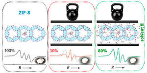 Mitigation of Pressure-Induced Amorphization in Metal–Organic Framework ZIF-8 upon EPR Control