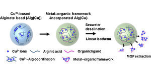 Seawater Desalination Using MOF-Incorporated Cu-Based Alginate Beads without Energy Consumption