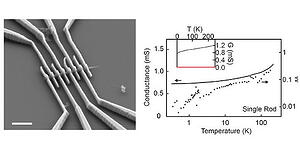 RETURN TO ISSUEPREVRESEARCH ARTICLENEXT Single Crystals of Electrically Conductive Two-Dimensional Metal–Organic Frameworks: Structural and Electrical Transport Properties