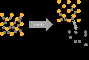 Stimulus-triggered release of API from drug-carrying metal-organic framework