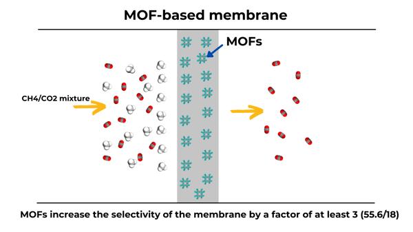 MOF-based membrane-1