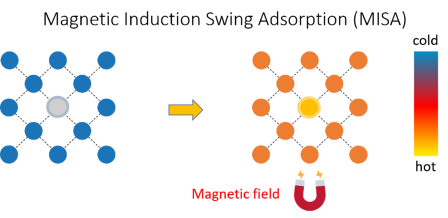Magnetic_Inductions_Swing_Process_MOFs