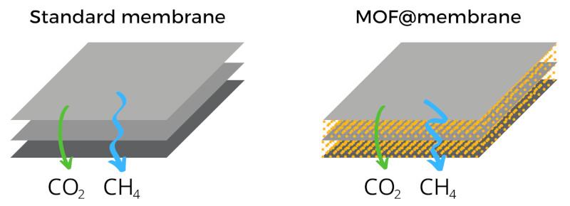 Membrane_MOF-membrane_WEB