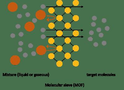 MolecularSieve_Separation